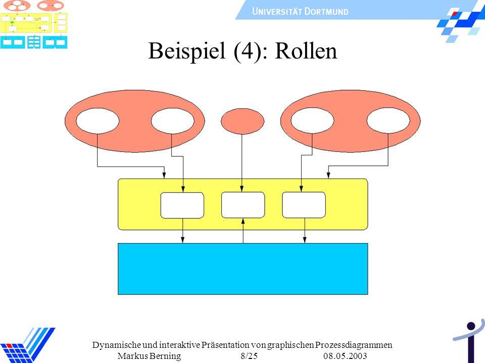 Dynamische und interaktive Präsentation von graphischen Prozessdiagrammen Markus Berning 8/25 08.05.2003 Beispiel (4): Rollen