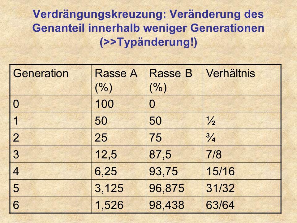 Verdrängungskreuzung B B B B A F1 R1 R2 R3 A: weibliche Tiere einer Landrasse/ Landschlag Fortgesetzte Verdrängungskreuzung führt zum Aussterben alter