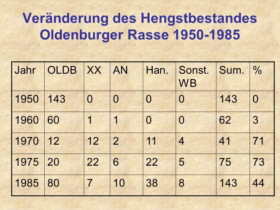 Verdrängungskreuzung (Clausen 1955; Klass. Zuchtversuch: Wildschwein zu Dän. Landrasse) GenerationWildschw. % TGZ gFVLänge cm R1 (W)752865,7983,7 F150