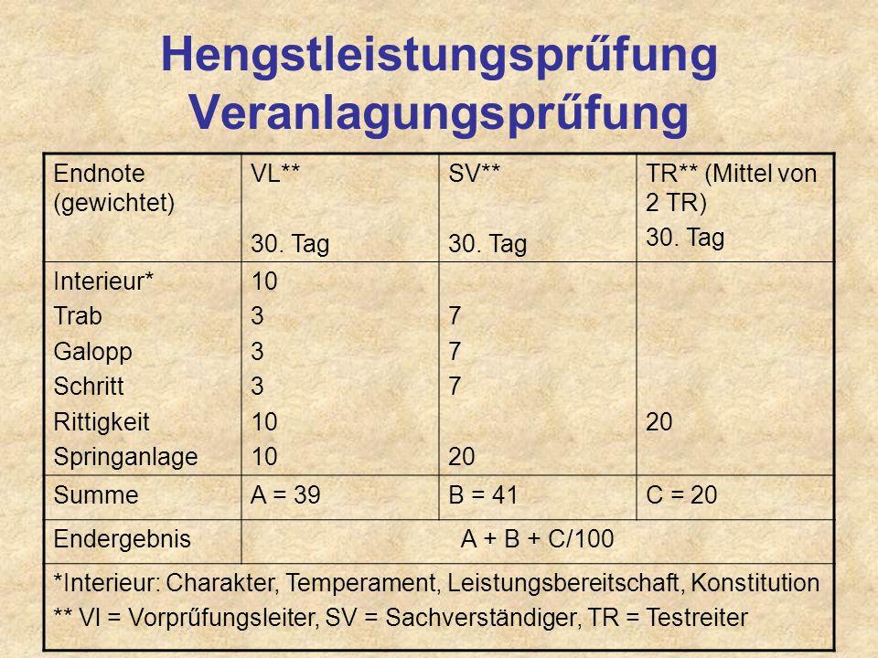 Hengstleistungsprűfung Veranlagungsprűfung Endnote (gewichtet) VL** 30. Tag SV** 30. Tag TR** (Mittel von 2 TR) 30. Tag Interieur* Trab Galopp Schritt