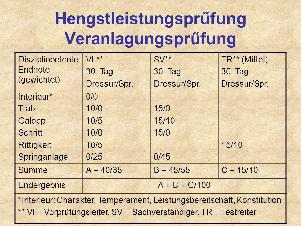 Hengstleistungsprűfung Veranlagungsprűfung Disziplinbetonte Endnote (gewichtet) VL** 30. Tag Dressur/Spr. SV** 30. Tag Dressur/Spr. TR** (Mittel) 30.