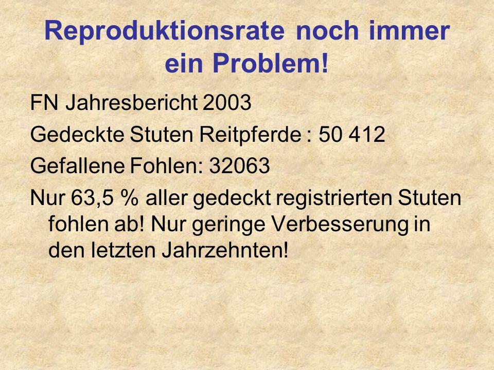 Reproduktionsrate noch immer ein Problem! FN Jahresbericht 2003 Gedeckte Stuten Reitpferde : 50 412 Gefallene Fohlen: 32063 Nur 63,5 % aller gedeckt r
