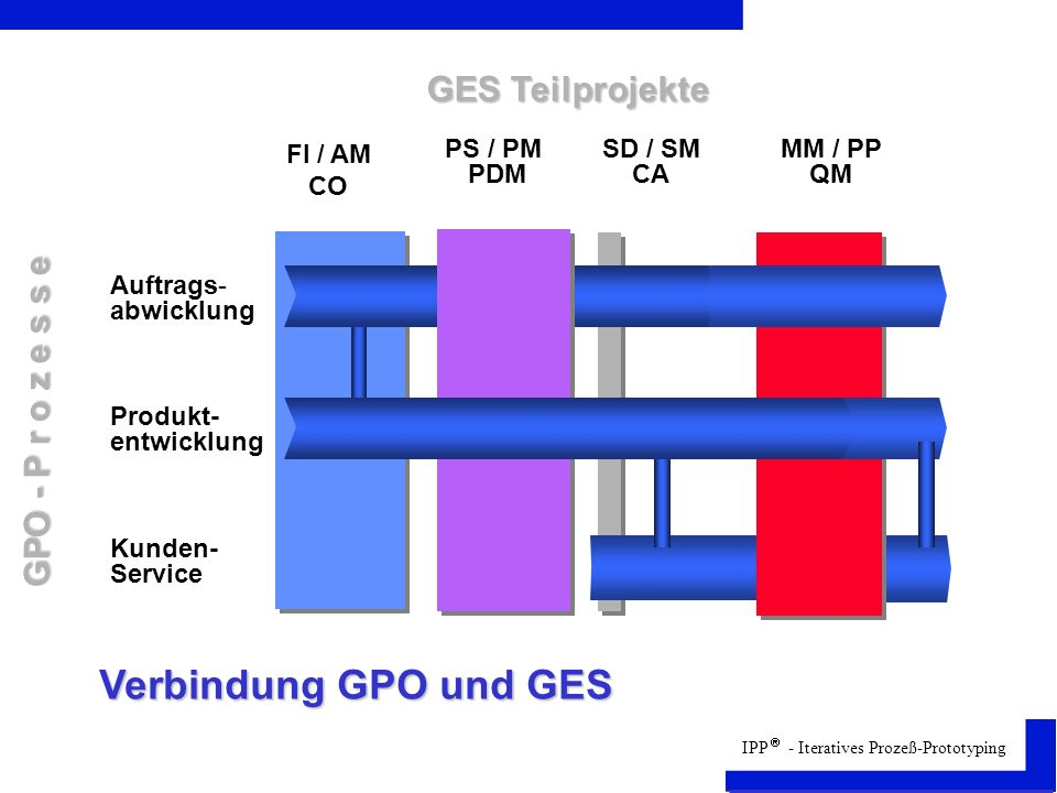 IPP - Iteratives Prozeß-Prototyping FI / AM CO PS / PM PDM SD / SM CA MM / PP QM Auftrags- abwicklung Produkt- entwicklung Kunden- Service GPO - P r o