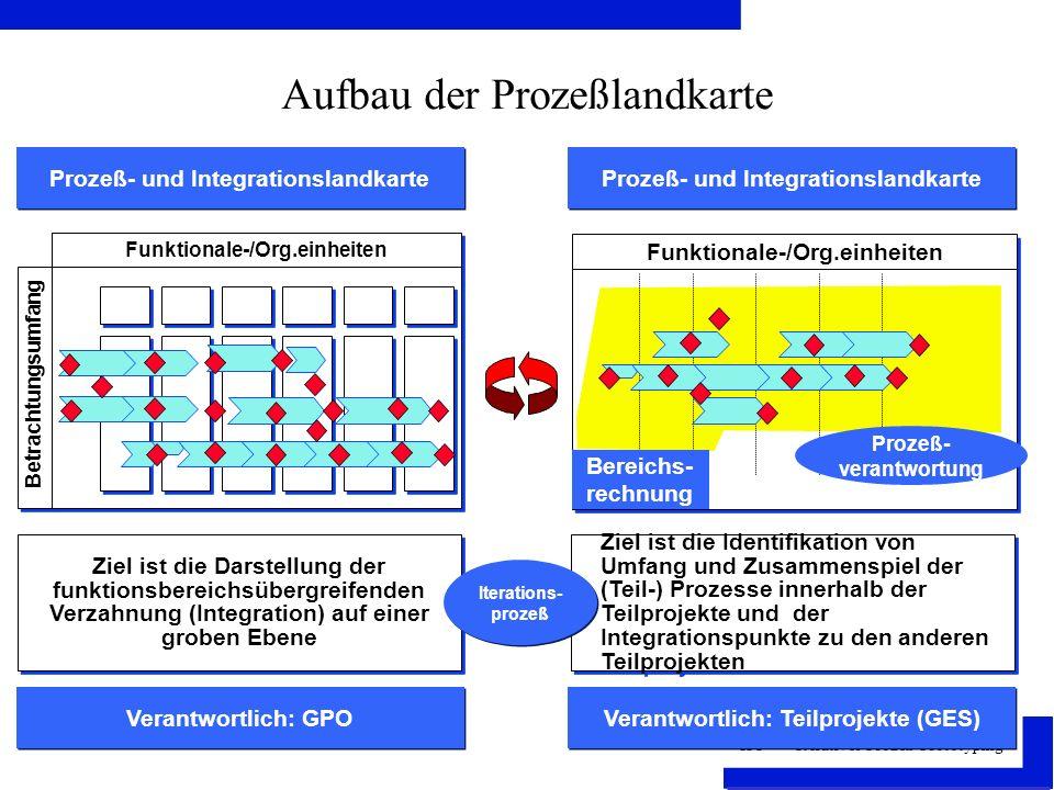IPP - Iteratives Prozeß-Prototyping Aufbau der Prozeßlandkarte Prozeß- und Integrationslandkarte Ziel ist die Darstellung der funktionsbereichsübergreifenden Verzahnung (Integration) auf einer groben Ebene Funktionale-/Org.einheiten Betrachtungsumfang Verantwortlich: GPO Prozeß- und Integrationslandkarte Verantwortlich: Teilprojekte (GES) Ziel ist die Identifikation von Umfang und Zusammenspiel der (Teil-) Prozesse innerhalb der Teilprojekte und der Integrationspunkte zu den anderen Teilprojekten Iterations- prozeß Funktionale-/Org.einheiten Prozeß- verantwortung Bereichs- rechnung