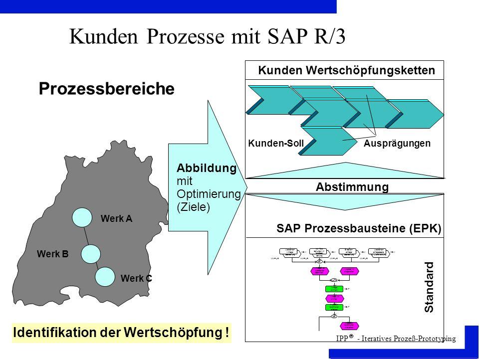 IPP - Iteratives Prozeß-Prototyping Kunden Prozesse mit SAP R/3 Prozessbereiche Identifikation der Wertschöpfung .