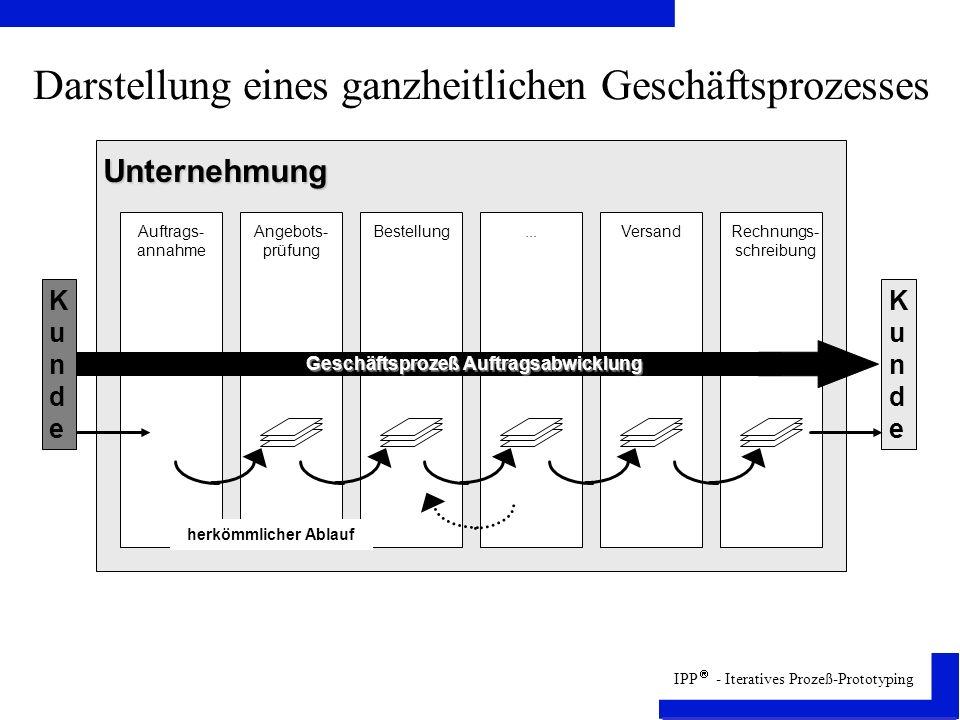 IPP - Iteratives Prozeß-Prototyping Darstellung eines ganzheitlichen Geschäftsprozesses Auftrags- annahme Angebots- prüfung Bestellung...VersandRechnungs- schreibung Unternehmung Geschäftsprozeß Auftragsabwicklung KundeKunde KundeKunde herkömmlicher Ablauf