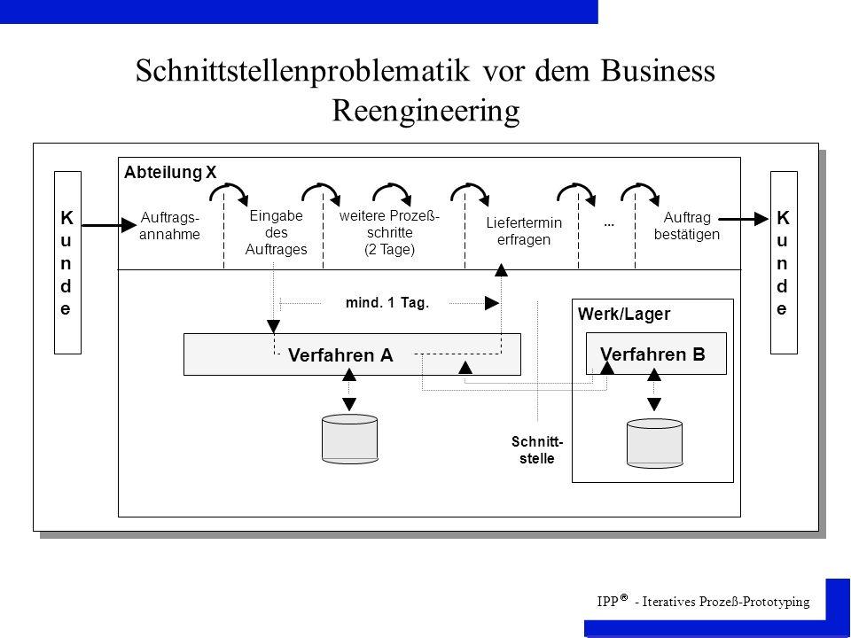 IPP - Iteratives Prozeß-Prototyping Schnittstellenproblematik vor dem Business Reengineering Auftrags- annahme Eingabe des Auftrages weitere Prozeß- schritte (2 Tage) Liefertermin erfragen...