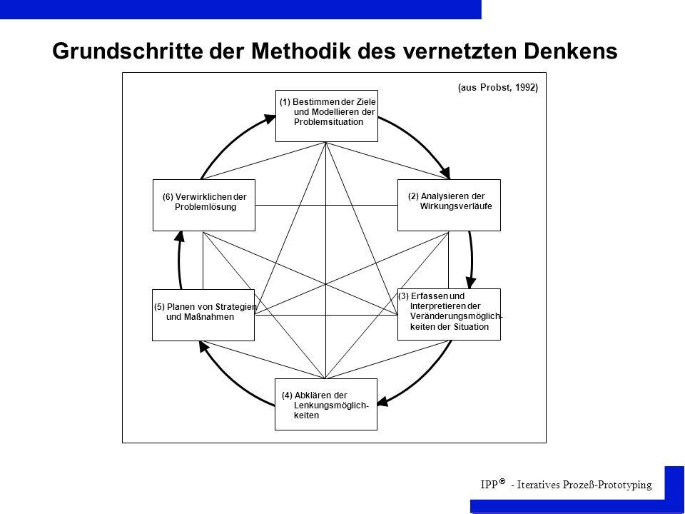 IPP - Iteratives Prozeß-Prototyping Grundschritte der Methodik des vernetzten Denkens (3) Erfassen und Interpretieren der Veränderungsmöglich- keiten der Situation (5) Planen von Strategien und Maßnahmen (1) Bestimmen der Ziele und Modellieren der Problemsituation (2) Analysieren der Wirkungsverläufe (6) Verwirklichen der Problemlösung (4) Abklären der Lenkungsmöglich- keiten (aus Probst, 1992)