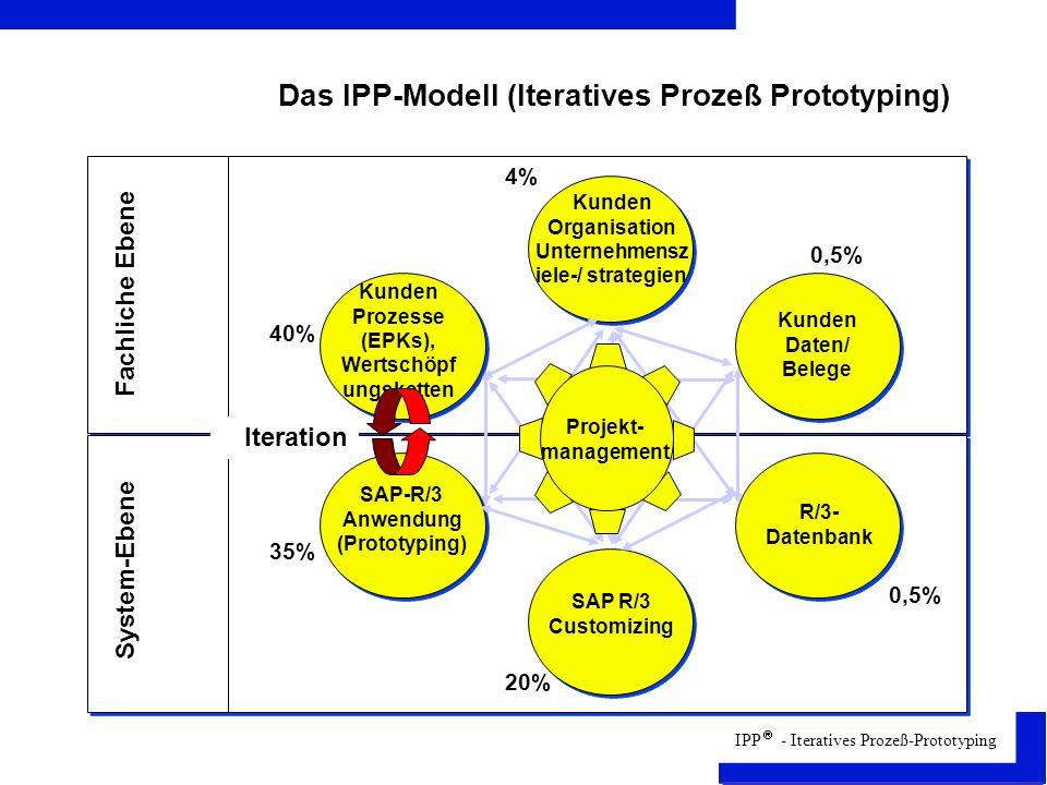 IPP - Iteratives Prozeß-Prototyping Das IPP-Modell (Iteratives Prozeß Prototyping) Projekt- management Kunden Organisation Unternehmensz iele-/ strategien Kunden Daten/ Belege R/3- Datenbank SAP R/3 Customizing SAP-R/3 Anwendung (Prototyping) Kunden Prozesse (EPKs), Wertschöpf ungsketten Fachliche Ebene System-Ebene Iteration 40% 35% 4% 0,5% 20%