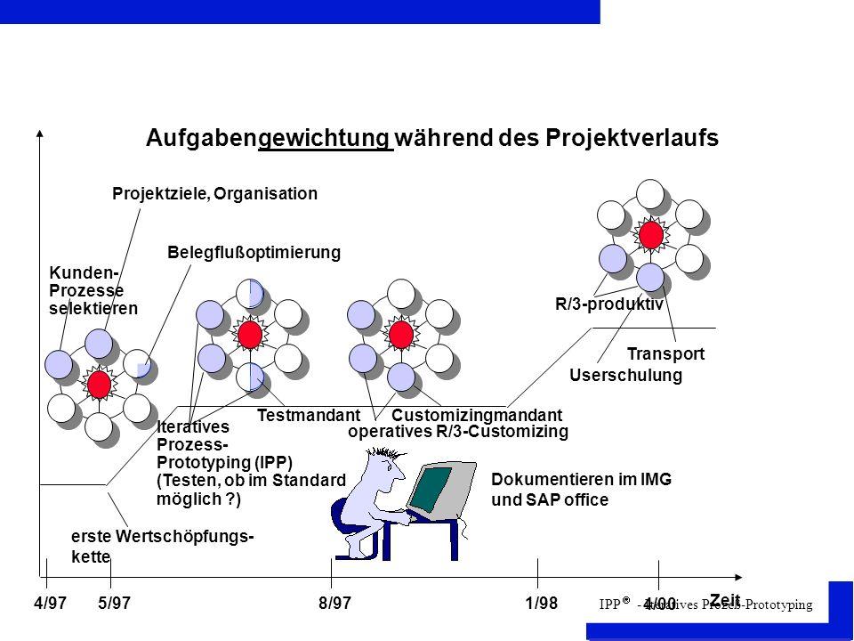 IPP - Iteratives Prozeß-Prototyping Aufgabengewichtung während des Projektverlaufs Zeit R/3-produktiv operatives R/3-Customizing Iteratives Prozess- Prototyping (IPP) (Testen, ob im Standard möglich ?) Kunden- Prozesse selektieren 4/97 4/00 Projektziele, Organisation Belegflußoptimierung 5/97 erste Wertschöpfungs- kette 8/971/98 Dokumentieren im IMG und SAP office TestmandantCustomizingmandant Transport Userschulung