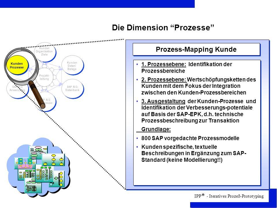 IPP - Iteratives Prozeß-Prototyping Die Dimension Prozesse Projekt- leitung Kunden Organisation Ziele Kunden Daten/ Belege SAP R/3- Datenbank SAP R/3 Customizin g SAP-R/3 Anwendung Prozess-Mapping Kunde 1.