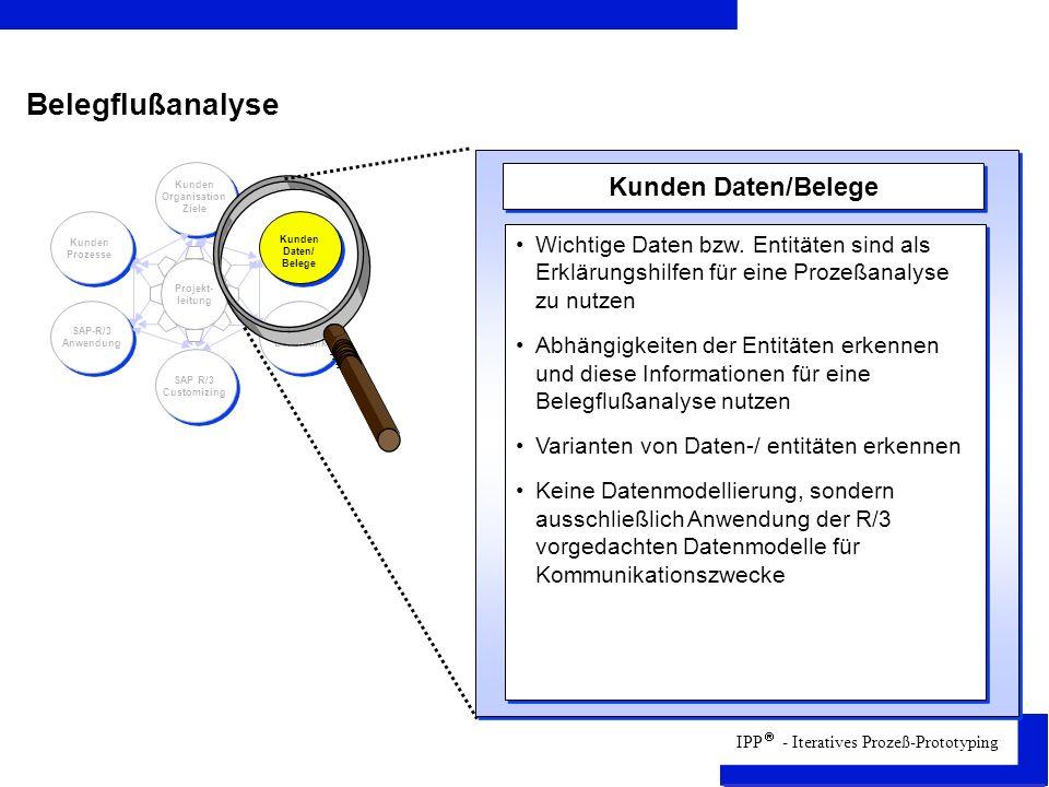IPP - Iteratives Prozeß-Prototyping Projekt- leitung Kunden Organisation Ziele Kunden Daten/ Belege R/3- Datenbank SAP R/3 Customizing SAP-R/3 Anwendung Kunden Prozesse Kunden Daten/Belege Wichtige Daten bzw.