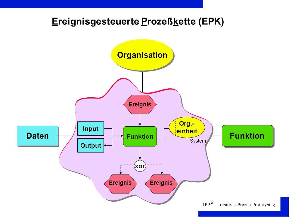 IPP - Iteratives Prozeß-Prototyping Ereignisgesteuerte Prozeßkette (EPK) System Org.- einheit Daten Funktion Ereignis Input Output Funktion Ereignis Organisation xor