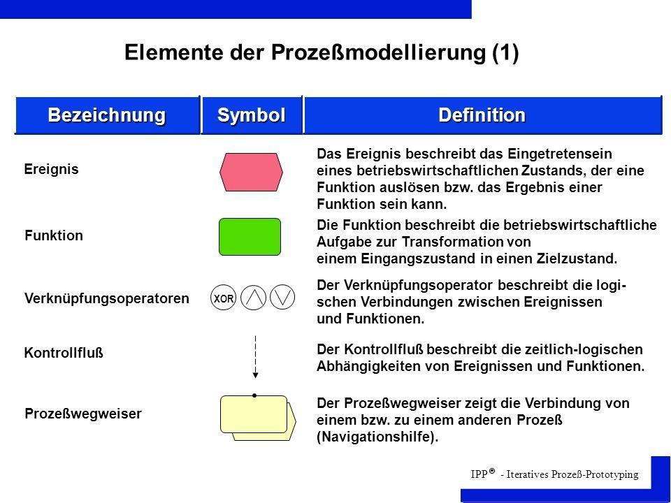 IPP - Iteratives Prozeß-Prototyping Elemente der Prozeßmodellierung (1) Funktion Verknüpfungsoperatoren Kontrollfluß Prozeßwegweiser Ereignis Das Ereignis beschreibt das Eingetretensein eines betriebswirtschaftlichen Zustands, der eine Funktion auslösen bzw.