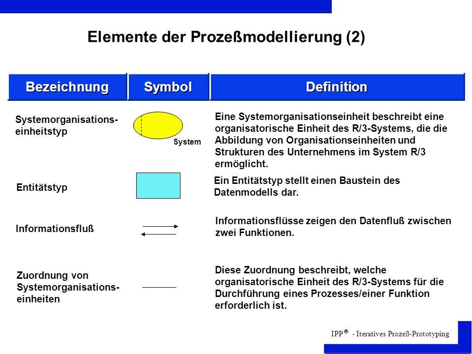 IPP - Iteratives Prozeß-Prototyping Elemente der Prozeßmodellierung (2) Entitätstyp Informationsfluß Zuordnung von Systemorganisations- einheiten Systemorganisations- einheitstyp Eine Systemorganisationseinheit beschreibt eine organisatorische Einheit des R/3-Systems, die die Abbildung von Organisationseinheiten und Strukturen des Unternehmens im System R/3 ermöglicht.