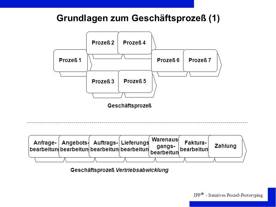 IPP - Iteratives Prozeß-Prototyping Grundlagen zum Geschäftsprozeß (1) Prozeß 1 Prozeß 2 Prozeß 3 Prozeß 4 Prozeß 5 Prozeß 6Prozeß 7 Anfrage- bearbeitung Angebots- bearbeitung Auftrags- bearbeitung Lieferungs- bearbeitung Warenaus- gangs- bearbeitung Faktura- bearbeitung Geschäftsprozeß Geschäftsprozeß Vertriebsabwicklung Zahlung