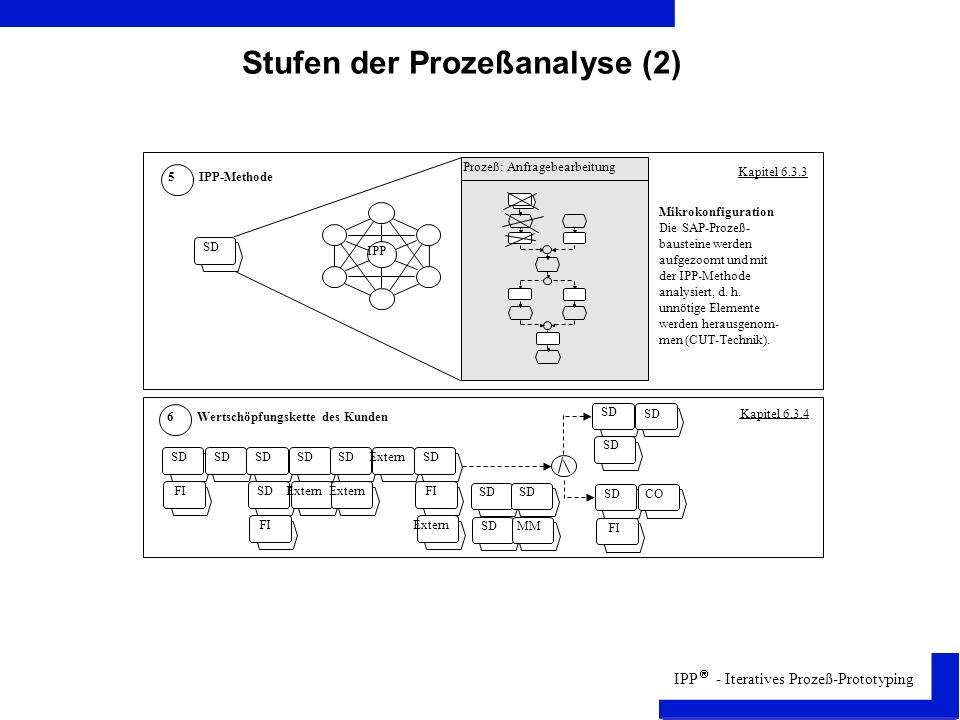 IPP - Iteratives Prozeß-Prototyping Stufen der Prozeßanalyse (2)