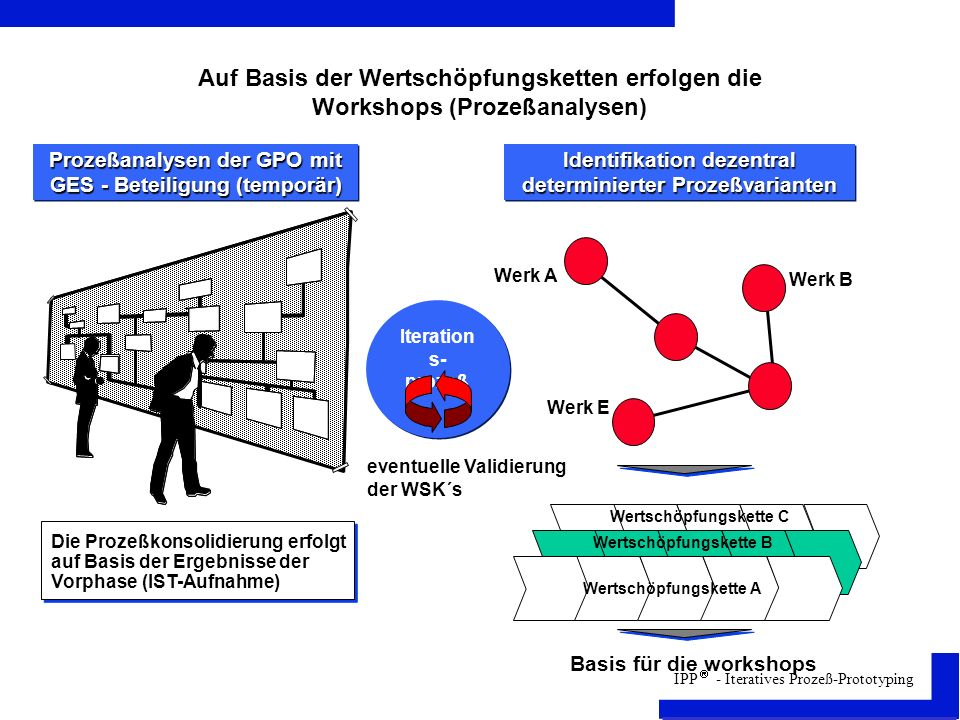 IPP - Iteratives Prozeß-Prototyping Auf Basis der Wertschöpfungsketten erfolgen die Workshops (Prozeßanalysen) Prozeßanalysen der GPO mit GES - Beteiligung (temporär) Identifikation dezentral determinierter Prozeßvarianten Basis für die workshops Werk A Werk B Werk E Die Prozeßkonsolidierung erfolgt auf Basis der Ergebnisse der Vorphase (IST-Aufnahme) Wertschöpfungskette A Wertschöpfungskette B Wertschöpfungskette C Iteration s- prozeß eventuelle Validierung der WSK´s