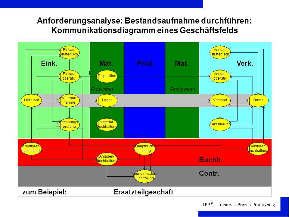IPP - Iteratives Prozeß-Prototyping Anforderungsanalyse: Bestandsaufnahme durchführen: Kommunikationsdiagramm eines Geschäftsfelds