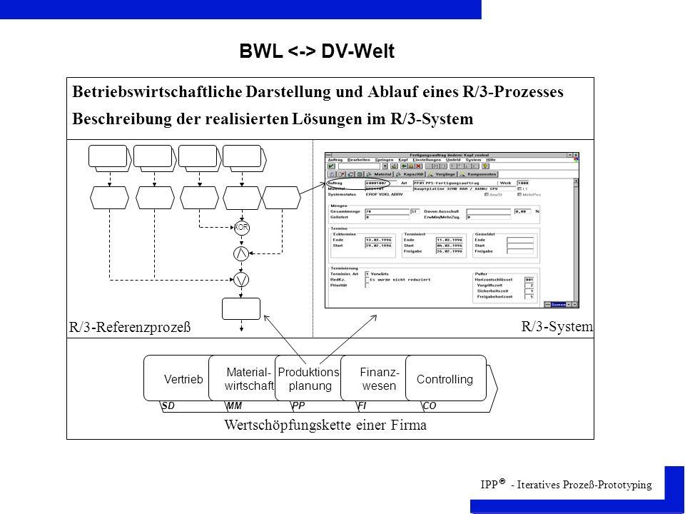 IPP - Iteratives Prozeß-Prototyping BWL DV-Welt Betriebswirtschaftliche Darstellung und Ablauf eines R/3-Prozesses Beschreibung der realisierten Lösungen im R/3-System Vertrieb Material- wirtschaft SDMM Produktions- planung Finanz- wesen PPFI Controlling CO R/3-Referenzprozeß R/3-System Wertschöpfungskette einer Firma XOR