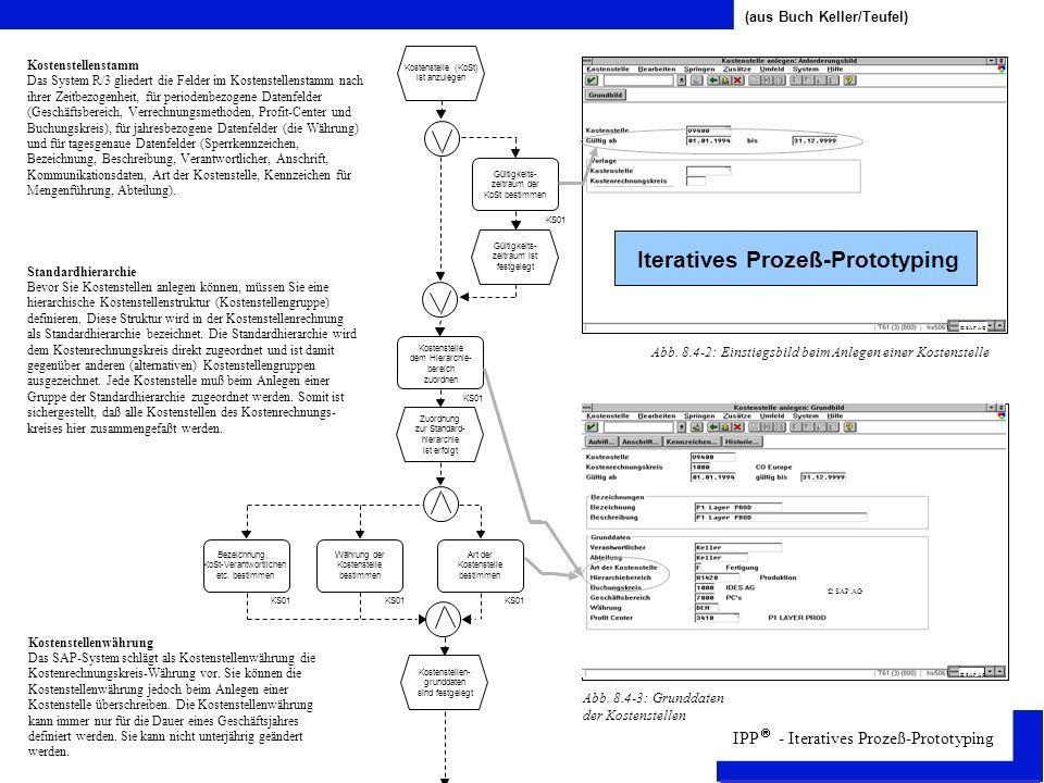 IPP - Iteratives Prozeß-Prototyping Kostenstelle (KoSt) ist anzulegen Gültigkeits- zeitraum ist festgelegt Kostenstelle dem Hierarchie- bereich zuordnen Gültigkeits- zeitraum der KoSt bestimmen KS01 Zuordnung zur Standard- hierarchie ist erfolgt Bezeichnung, KoSt-Verantwortlichen etc.