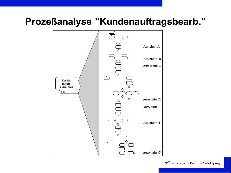 IPP - Iteratives Prozeß-Prototyping Prozeßanalyse Kundenauftragsbearb. Kunden- anfrage- bearbeitung SD AusschnittA Ausschnitt B Ausschnitt C Ausschnitt D Ausschnitt E Ausschnitt F Ausschnitt G