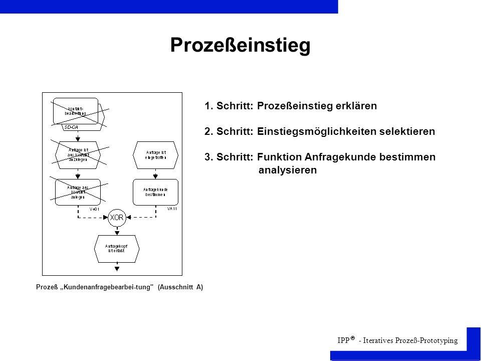 IPP - Iteratives Prozeß-Prototyping Prozeßeinstieg 1.