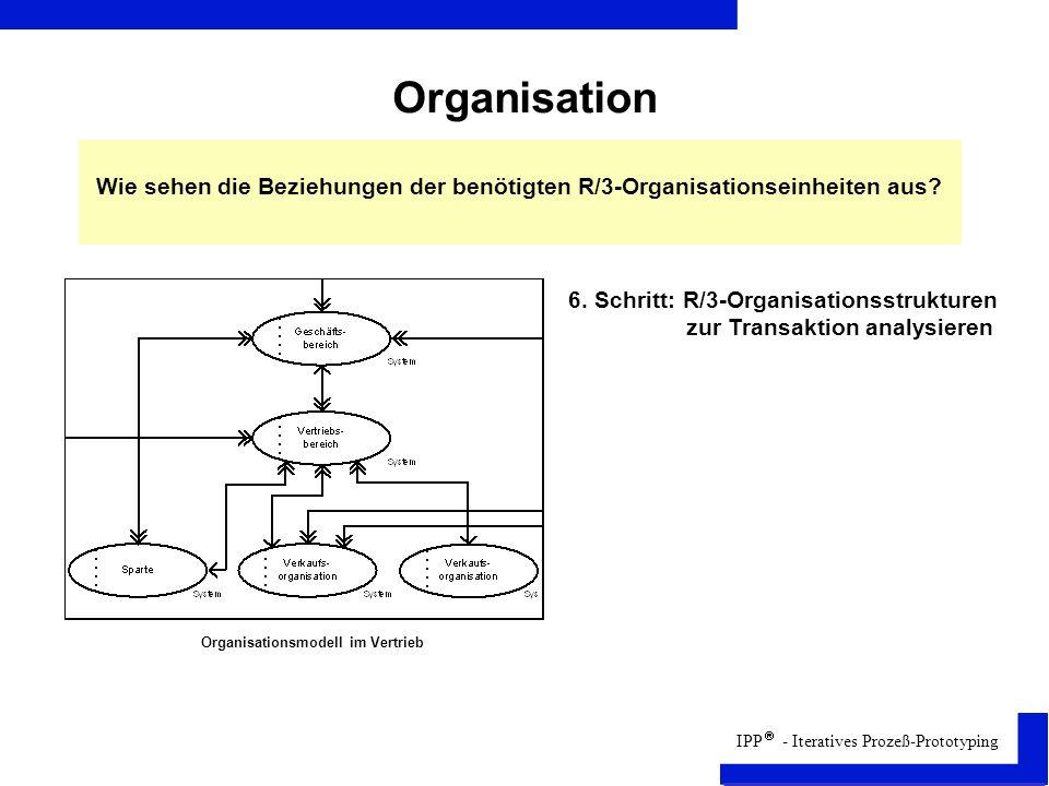 IPP - Iteratives Prozeß-Prototyping Organisation Organisationsmodell im Vertrieb Wie sehen die Beziehungen der benötigten R/3-Organisationseinheiten aus.