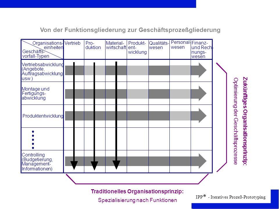 IPP - Iteratives Prozeß-Prototyping Von der Funktionsgliederung zur Geschäftsprozeßgliederung Organisations- einheiten Geschäfts- vorfall-Typen Vertriebsabwicklung (Angebote, Auftragsabwicklung usw.) Montage und Fertigungs- abwicklung Produktentwicklung Controlling (Budgetierung, Management- Informationen) VertriebPro- duktion Material- wirtschaft Produkt- ent- wicklung Qualitäts- wesen Personal- wesen Finanz- und Rech- nungs- wesen Traditionelles Organisationsprinzip: Zukünftiges Organisationsprinzip: Spezialisierung nach Funktionen Optimierung der Geschäftsprozesse