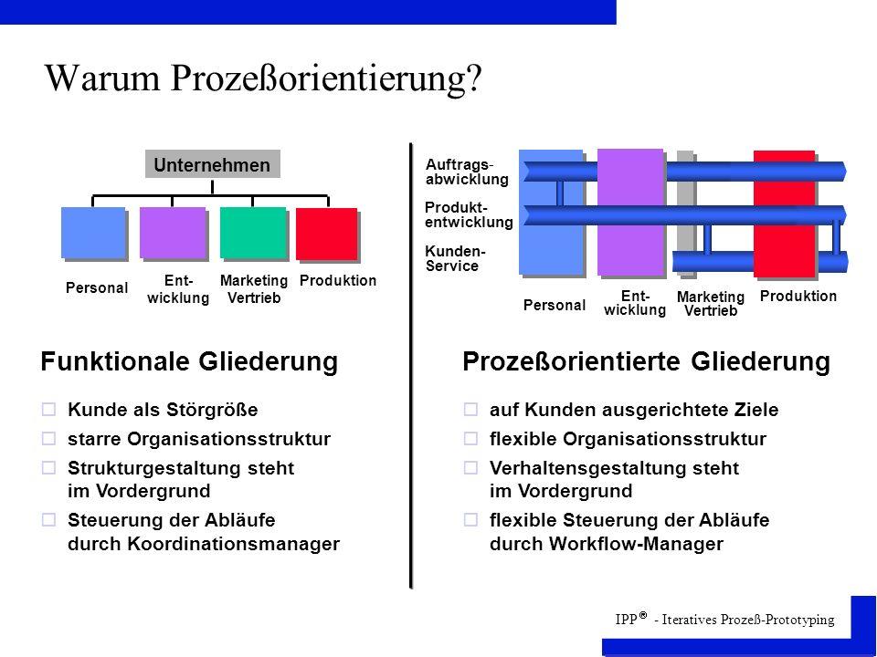 IPP - Iteratives Prozeß-Prototyping IPP Stufen des IPP Unternehmens- strategie Unternehmens- prozeßbereiche Auswahl der Prozeßbausteine Vorgedachte Wertschöpfungs- kette Konfigurierte Wertschöpfungs- kette Prozeß- analyse Programmierung Berichte Druck Archiv Arbeits- methodik Transaktions- zellen Parameter- kofiguration Objekt- struktur Prototyp 1 Anwendungs- system Stufe 1 Stufe 2 Stufe 4 Stufe 3 Stufe 6 Stufe 5 Stufe 7 Stufe 10 Stufe 11 Stufe 8 Stufe 9 Stufe 12 Iterative Vorgehens- weise Integration der Bausteine Anwendung der Methode