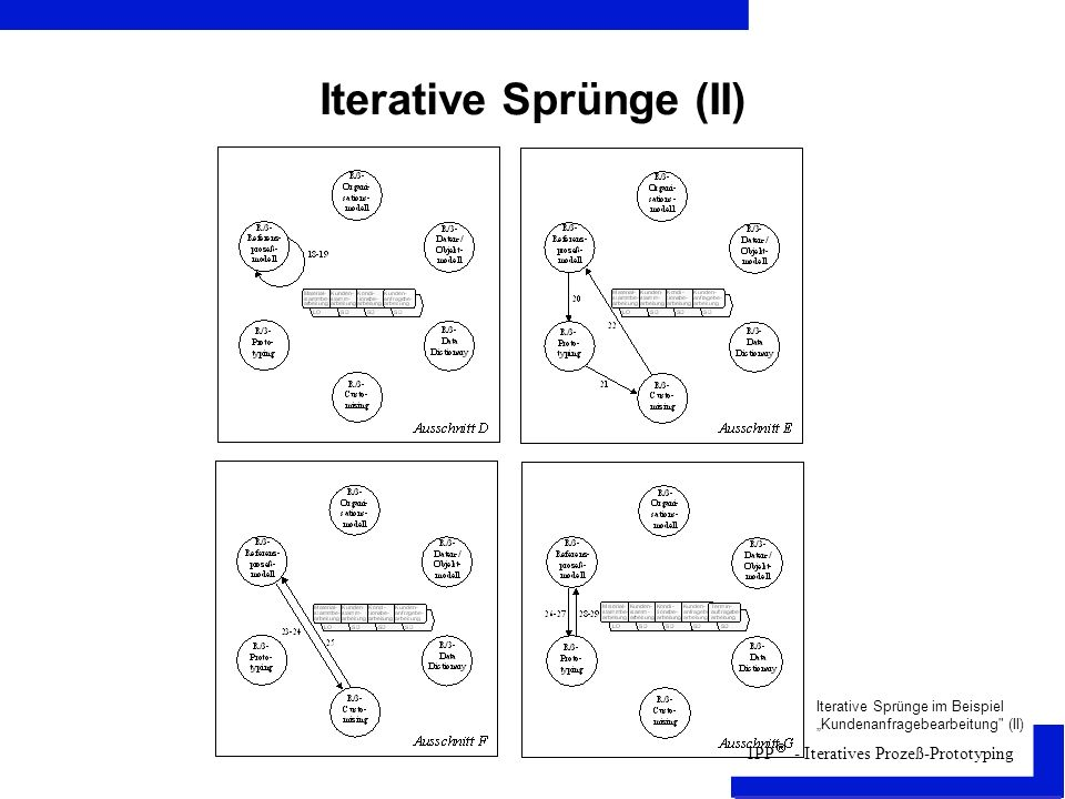 IPP - Iteratives Prozeß-Prototyping Iterative Sprünge (II) Iterative Sprünge im Beispiel Kundenanfragebearbeitung (II)