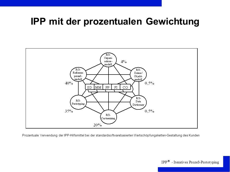 IPP - Iteratives Prozeß-Prototyping IPP mit der prozentualen Gewichtung Prozentuale Verwendung der IPP-Hilfsmittel bei der standardsoftwarebasierten Wertschöpfungsketten-Gestaltung des Kunden