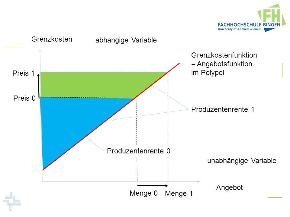 Grenzkosten Angebot abhängige Variable unabhängige Variable Preis 0 Menge 0 Grenzkostenfunktion = Angebotsfunktion im Polypol Preis 1 Menge 1 Produzen