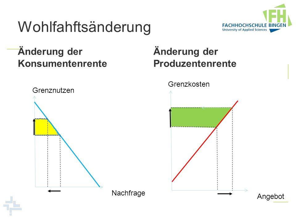 Wohlfahftsänderung Änderung der Konsumentenrente Änderung der Produzentenrente Grenznutzen Nachfrage Grenzkosten Angebot