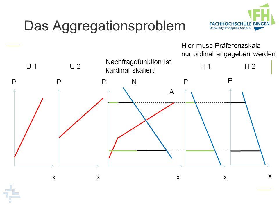 P x P x P x P x P x U 1U 2H 1H 2 A N Das Aggregationsproblem Hier muss Präferenzskala nur ordinal angegeben werden Nachfragefunktion ist kardinal skal