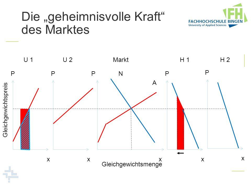 P x P x P x P x P x U 1U 2H 1H 2 A N Markt Gleichgewichtsmenge Gleichgewichtspreis Die geheimnisvolle Kraft des Marktes