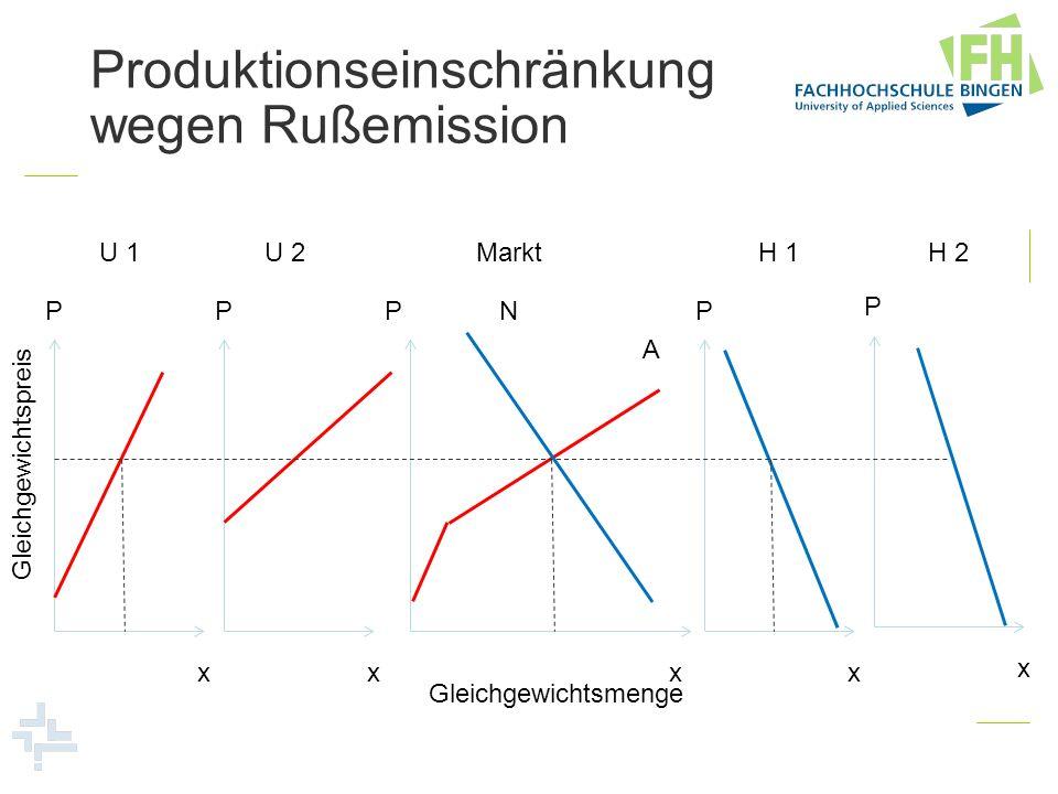 P x P x P x P x P x U 1U 2H 1H 2 A N Markt Gleichgewichtsmenge Gleichgewichtspreis Produktionseinschränkung wegen Rußemission
