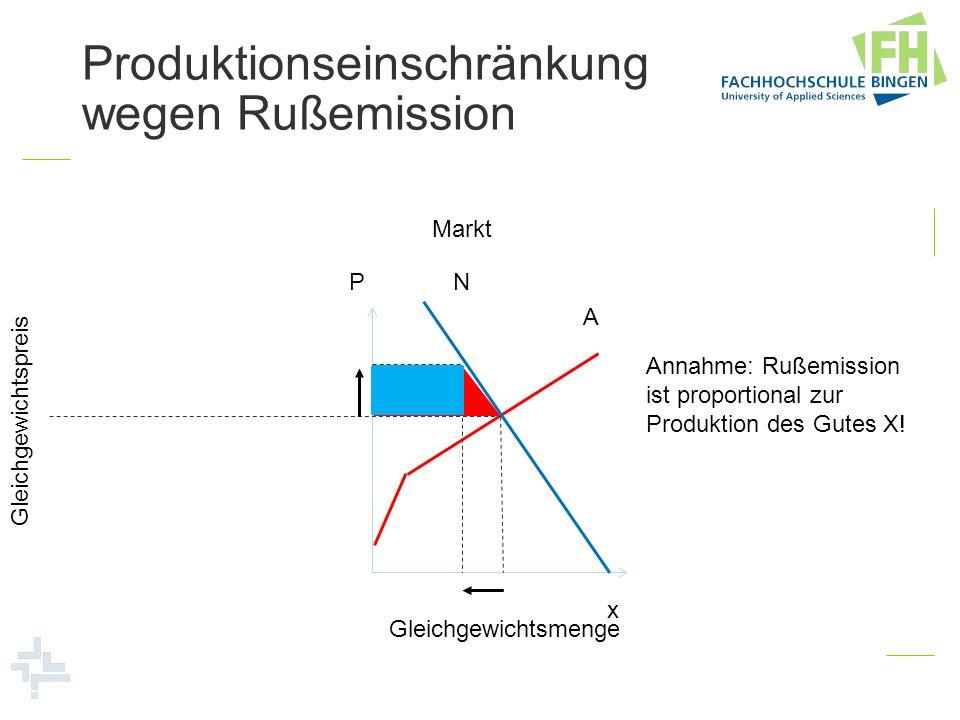 P x A N Markt Gleichgewichtsmenge Gleichgewichtspreis Produktionseinschränkung wegen Rußemission Annahme: Rußemission ist proportional zur Produktion