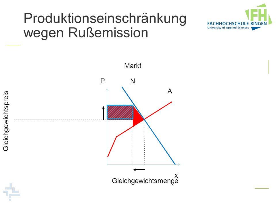 P x A N Markt Gleichgewichtsmenge Gleichgewichtspreis Produktionseinschränkung wegen Rußemission