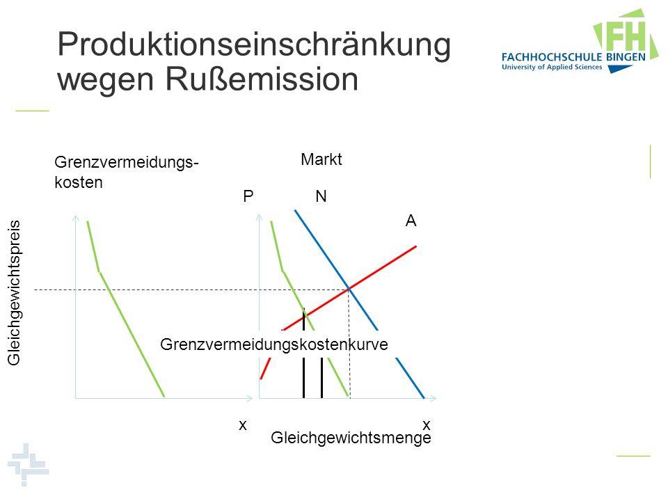 Markt Gleichgewichtspreis Produktionseinschränkung wegen Rußemission P x A N Gleichgewichtsmenge Grenzvermeidungs- kosten x Grenzvermeidungskostenkurv