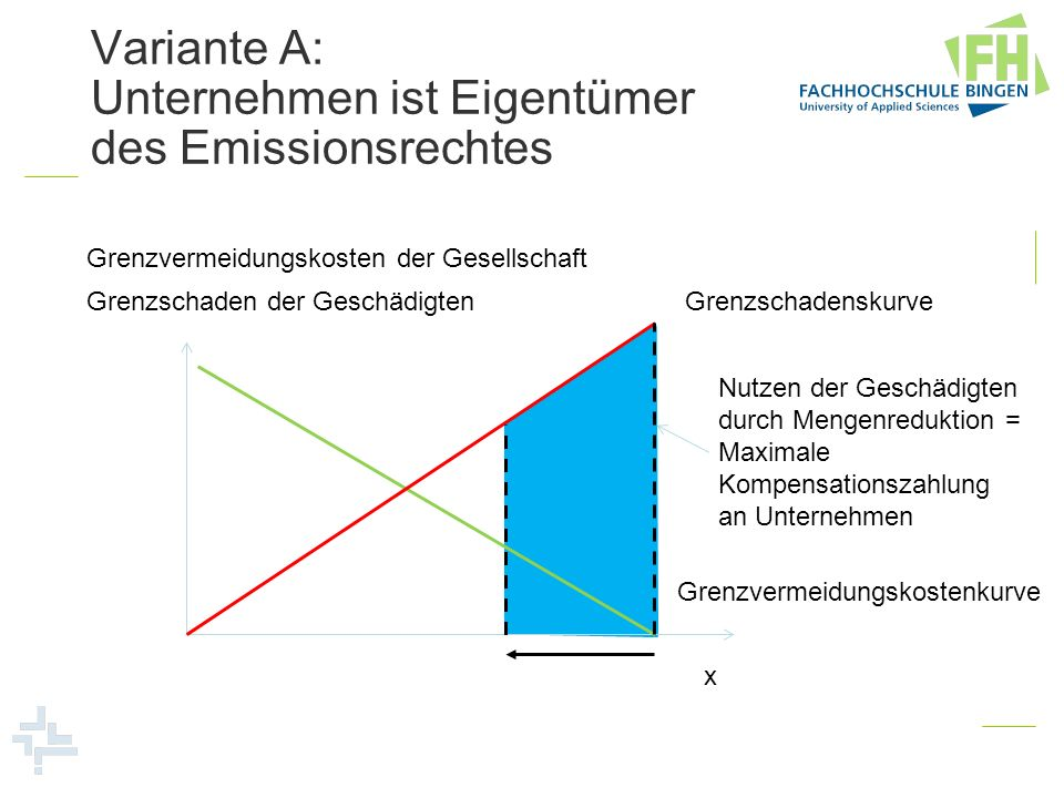 Variante A: Unternehmen ist Eigentümer des Emissionsrechtes Grenzvermeidungskosten der Gesellschaft x Grenzvermeidungskostenkurve GrenzschadenskurveGr