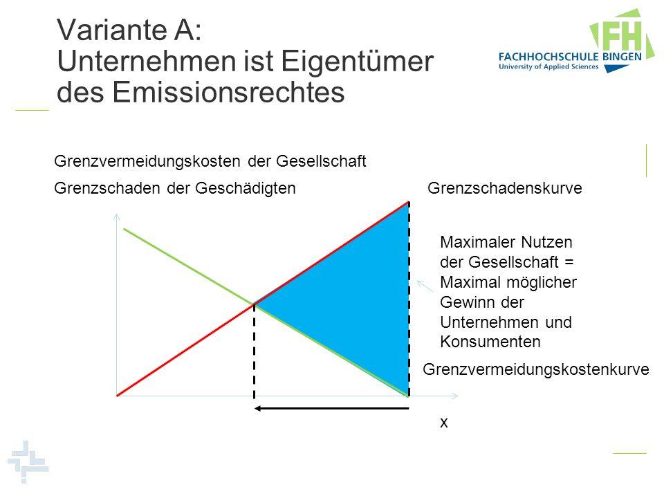 Variante A: Unternehmen ist Eigentümer des Emissionsrechtes Grenzvermeidungskostenkurve Grenzvermeidungskosten der Gesellschaft x GrenzschadenskurveGr