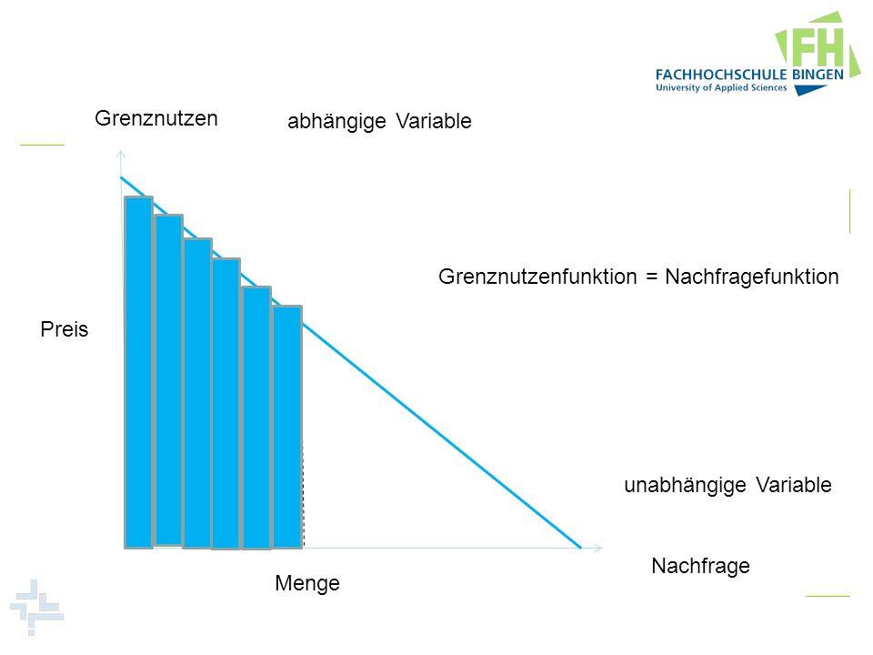 Grenznutzen Nachfrage abhängige Variable unabhängige Variable Preis Menge Grenznutzenfunktion = Nachfragefunktion