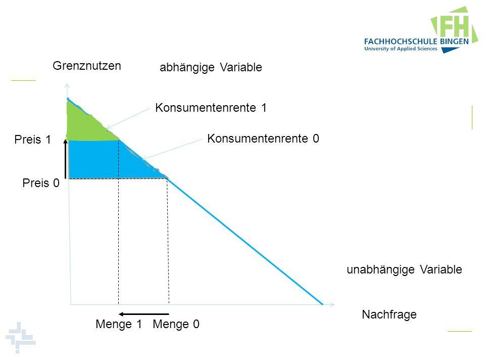 Grenznutzen Nachfrage abhängige Variable unabhängige Variable Preis 0 Menge 0 Konsumentenrente 0 Preis 1 Menge 1 Konsumentenrente 1