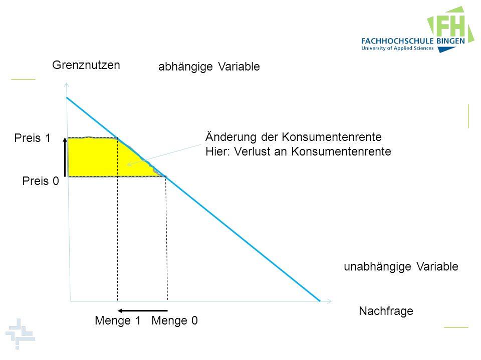 Grenznutzen Nachfrage abhängige Variable unabhängige Variable Preis 0 Menge 0 Änderung der Konsumentenrente Hier: Verlust an Konsumentenrente Preis 1