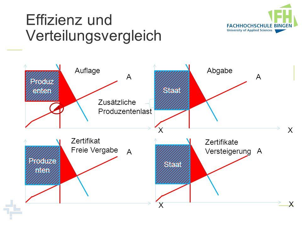 Zusätzliche Produzentenlast Effizienz und Verteilungsvergleich A X Produz enten Auflage A X Staat Abgabe A X Produze nten Zertifikat Freie Vergabe A X