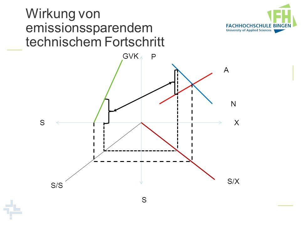 Wirkung von emissionssparendem technischem Fortschritt P X S S GVK A N S/X S/S