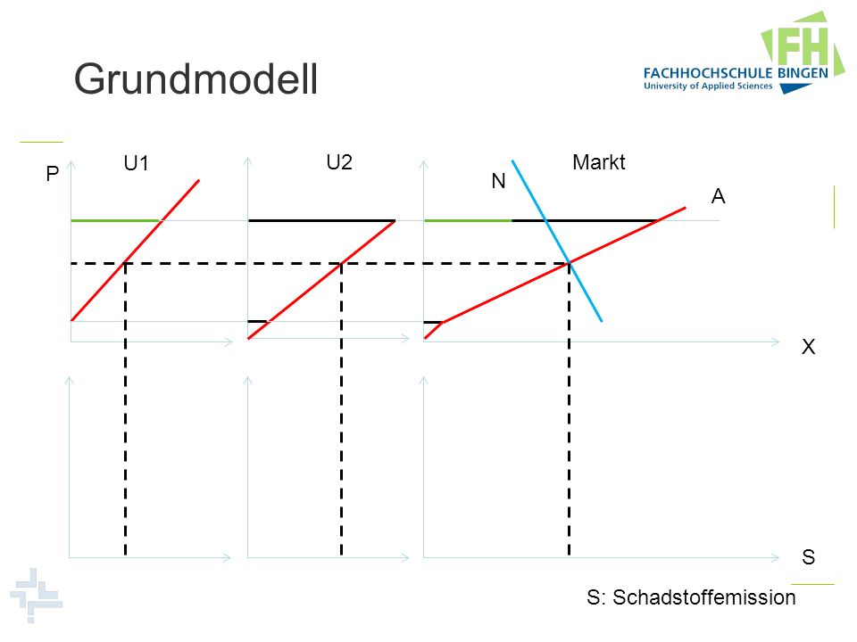 Grundmodell U1 U2Markt N A P X S S: Schadstoffemission