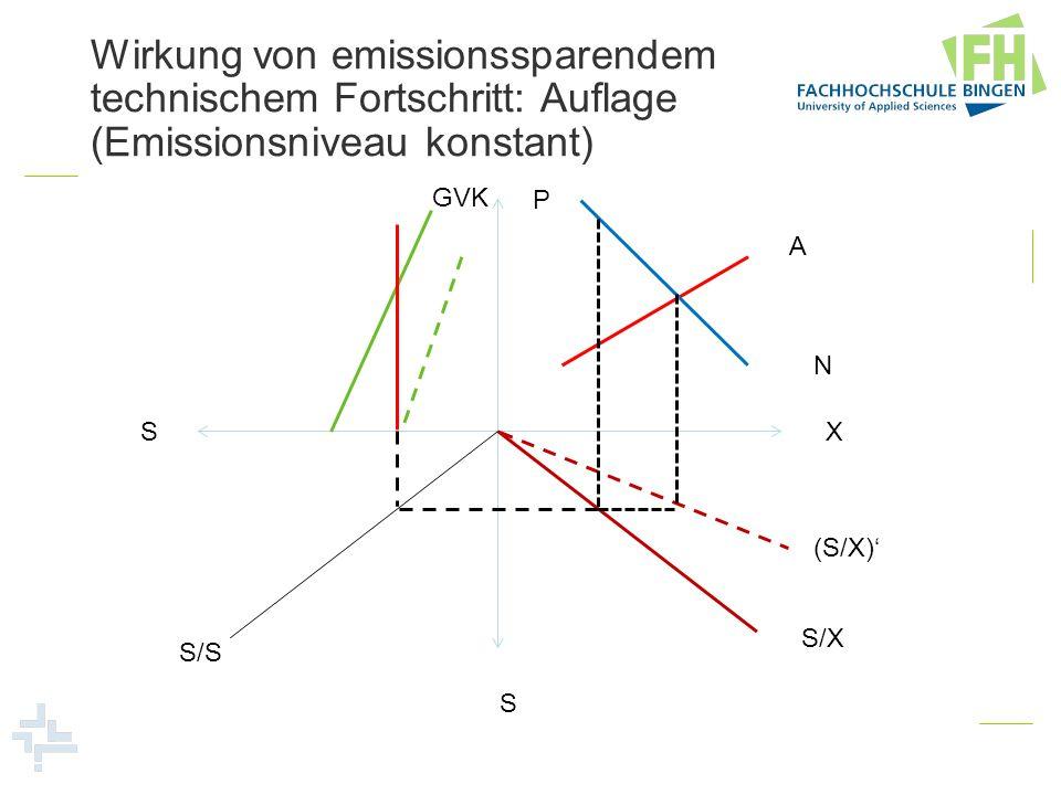 Wirkung von emissionssparendem technischem Fortschritt: Auflage (Emissionsniveau konstant) P X S S GVK A N S/X S/S (S/X)