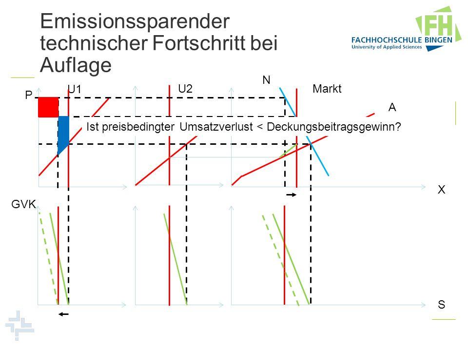 Emissionssparender technischer Fortschritt bei Auflage U1 U2Markt N P GVK A X S Ist preisbedingter Umsatzverlust < Deckungsbeitragsgewinn?